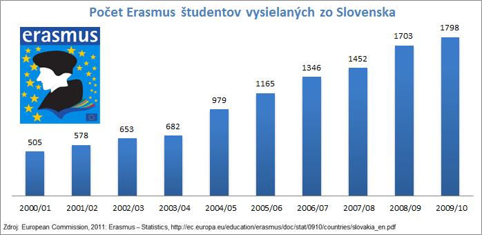 Počet Erasmus študentov vysielaných zo Slovenska 2000-2010