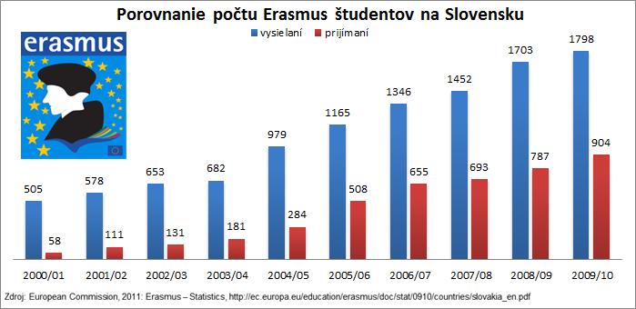 Porovnanie počtu Erasmus študentov na Slovensku 2000-2010