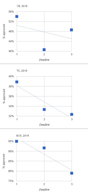 percento_uspesnosti_erasmus_2015